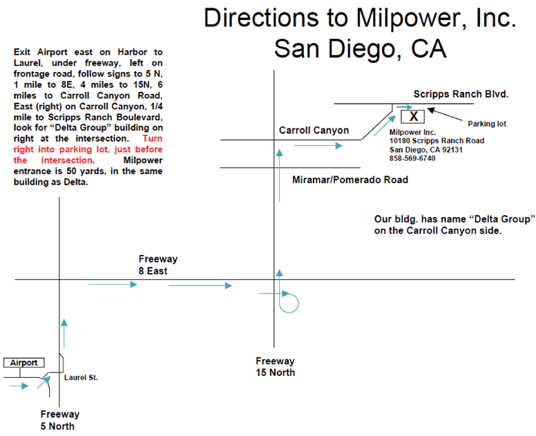 Directions to Milpower